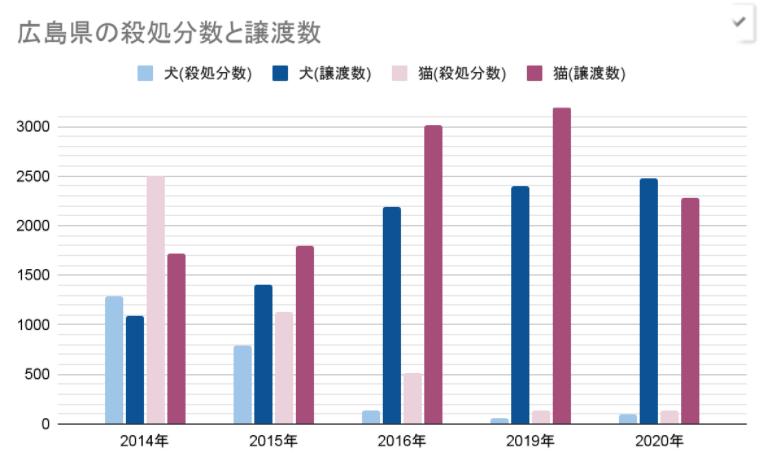 広島県の殺処分数と譲渡数